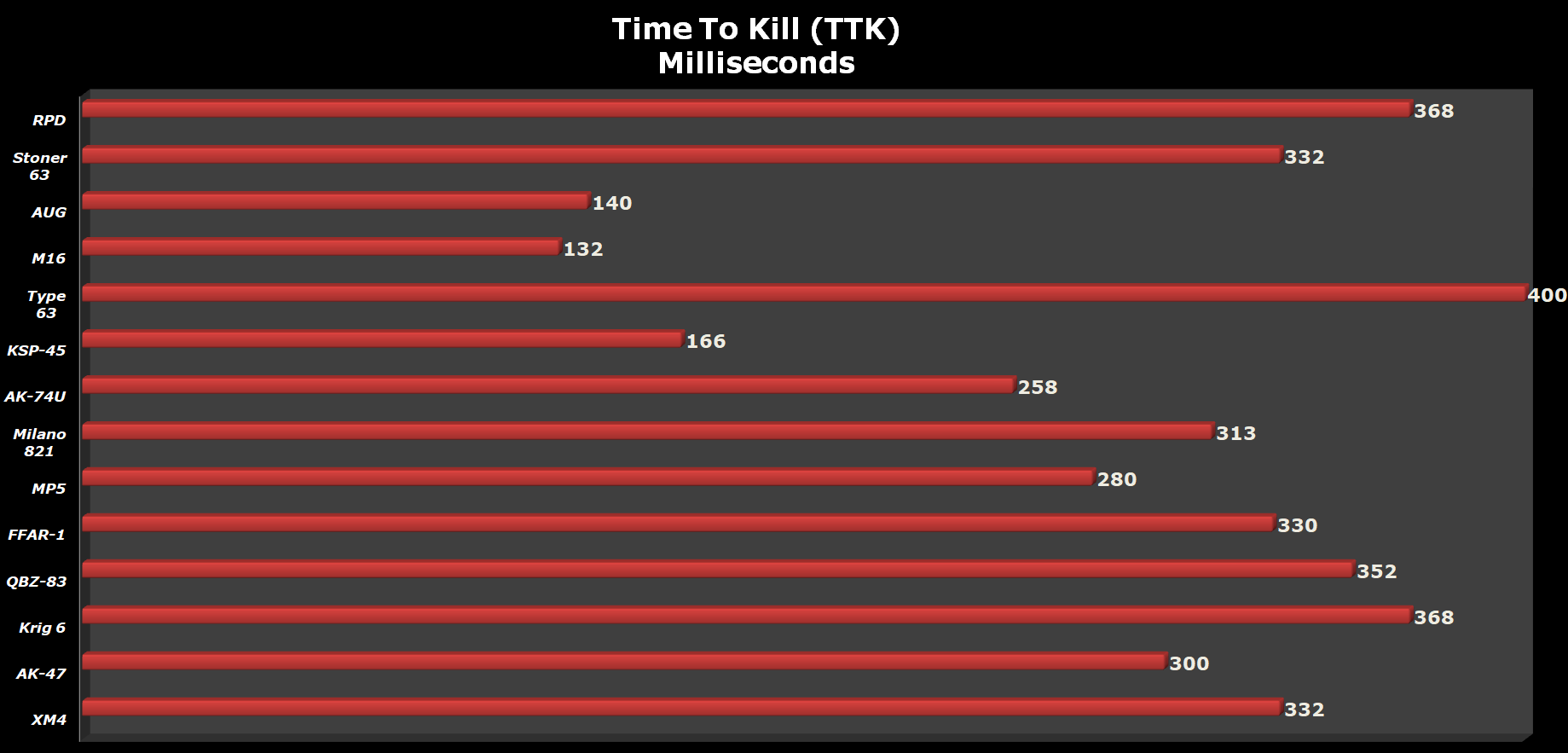 Time to kill (TTK) Call of Duty Black Ops Cold War