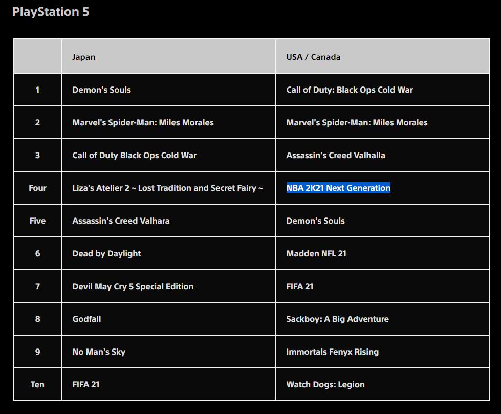 Demon's Soul's PS5 Downloads