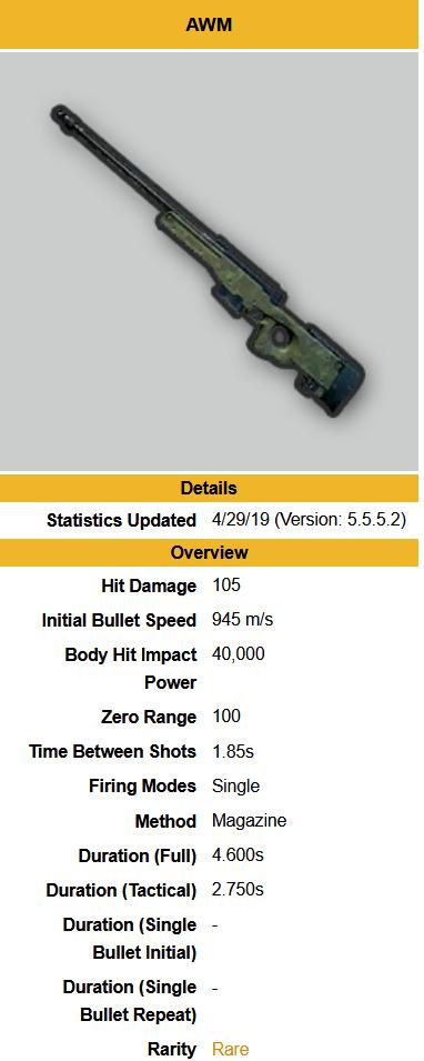 PUBG Best Weapons