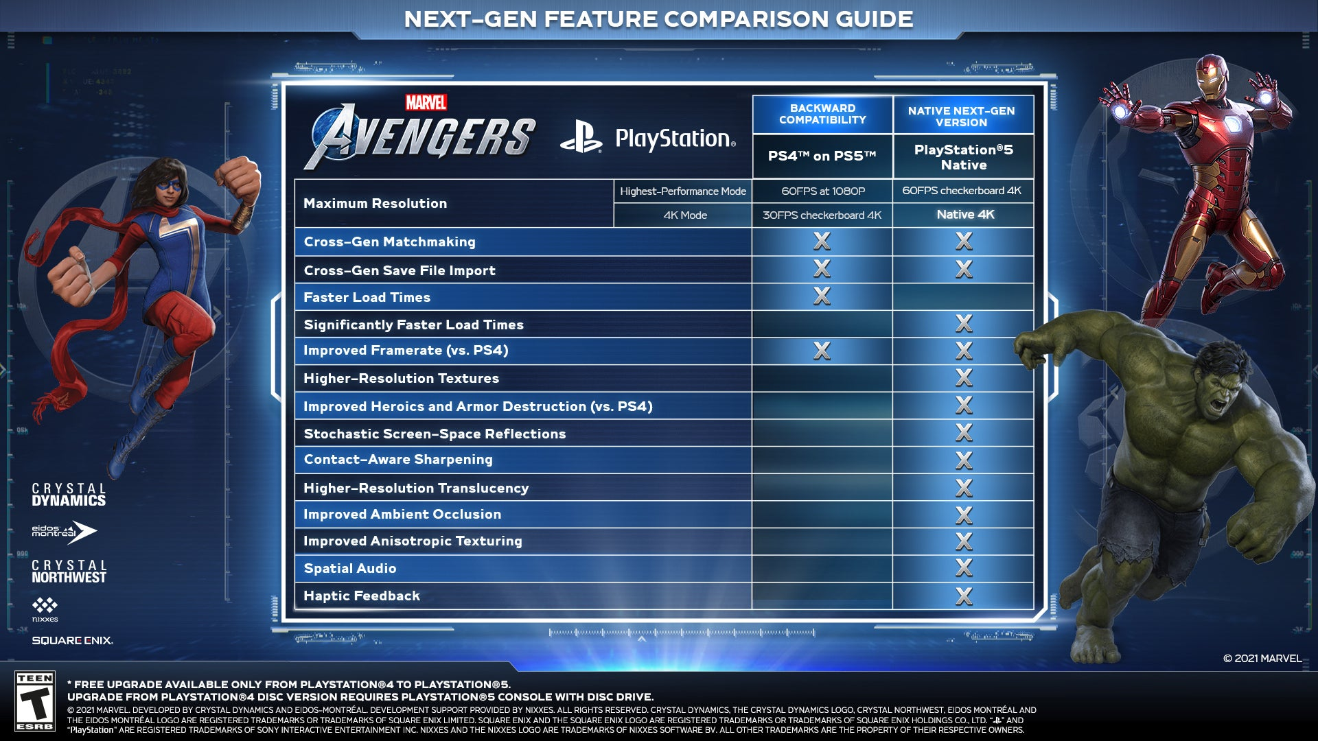 Marvel's Avengers on the PlayStation 5
