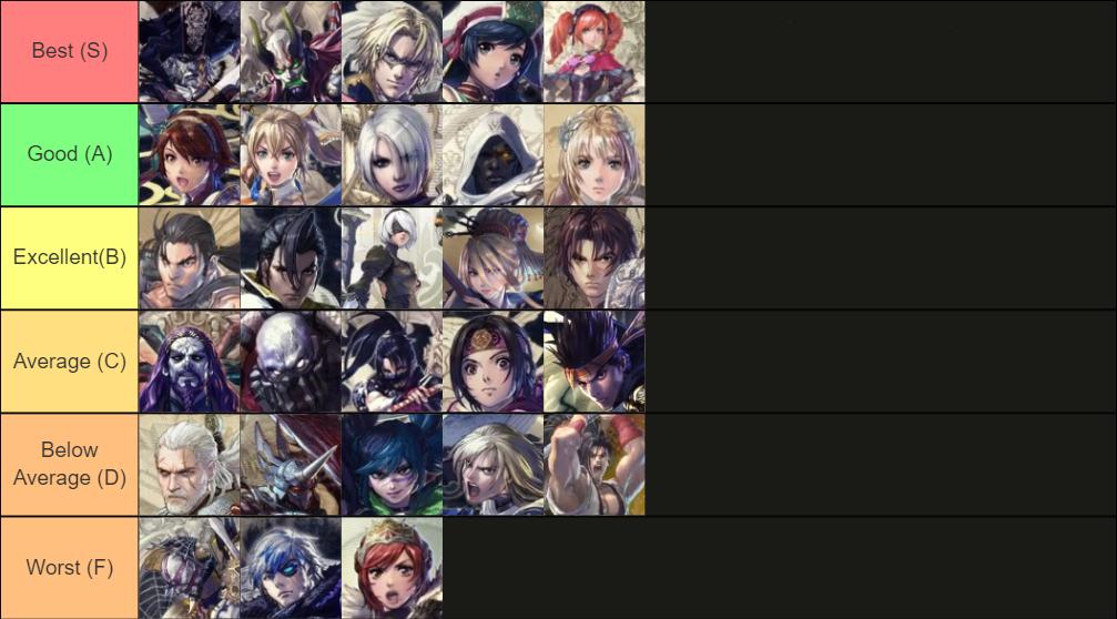 Final Soul Calibur 6 Tier List