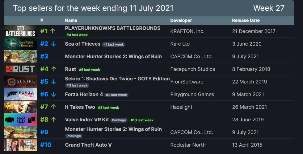 Steam Weekly Global Top Sellers