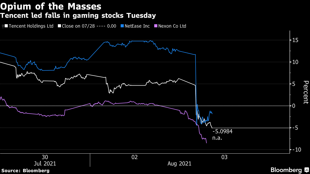 Tencent Shares Drop By 11%